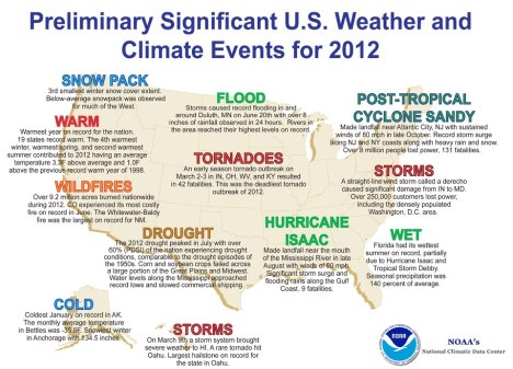 climate events 2012