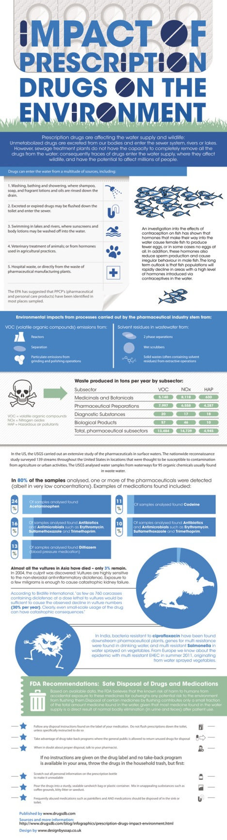 impact-prescription-drugs-environment-infographic-small